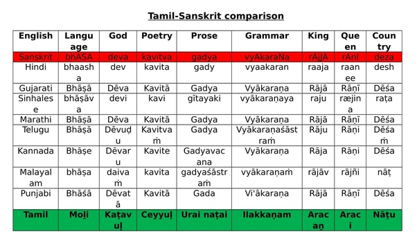 How is Tamil language free from Sanskrit influence? - Quora