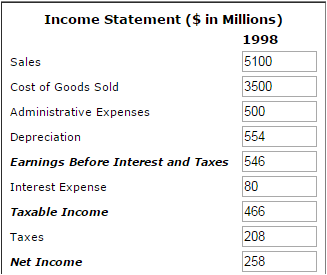 How Does Net Income And Ebit Differ Quora