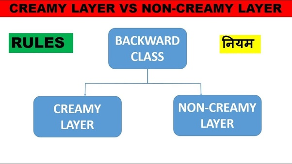 What is the difference between OBC- creamy layer and OBC