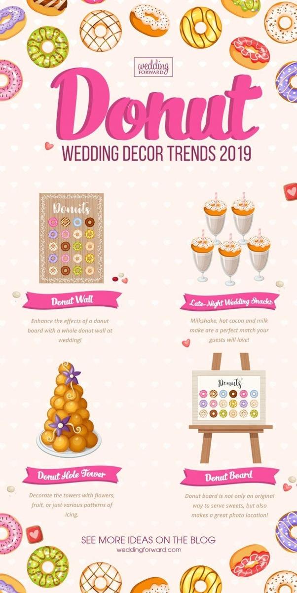 What is donut decor? - Quora