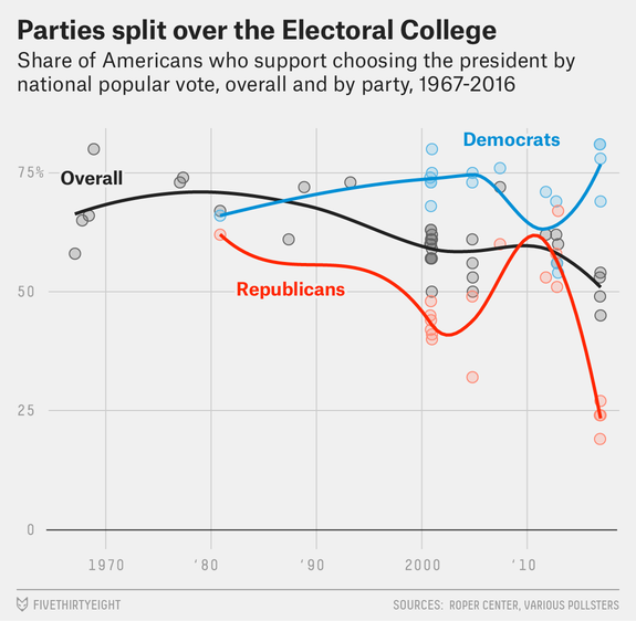 Did Anyone Hate The Electoral College Before Trump Won What There