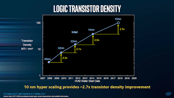 Why is Intel having so much difficulty transitioning from