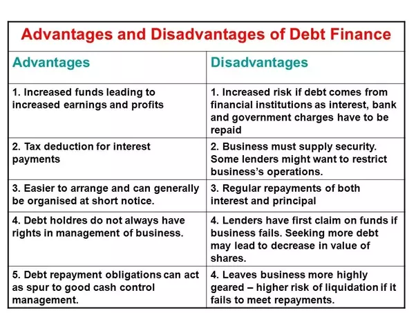 What are the advantages and disadvantages of government debt in if a government has no debt it also cannot show that it is credit worthy if it suddenly needs to borrow it will have to pay high interest rates reheart Gallery