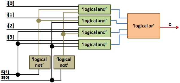 When is the 'assign' statement used in Verilog? - Quora