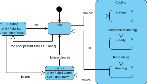 What Are The Best Tools To Plot Finite State Diagrams Quora