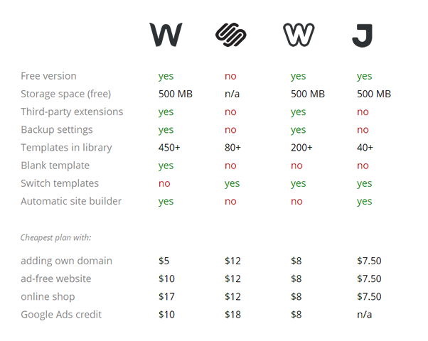 What is the difference between Wix, Squarespace, Jimdo, and Weebly ...