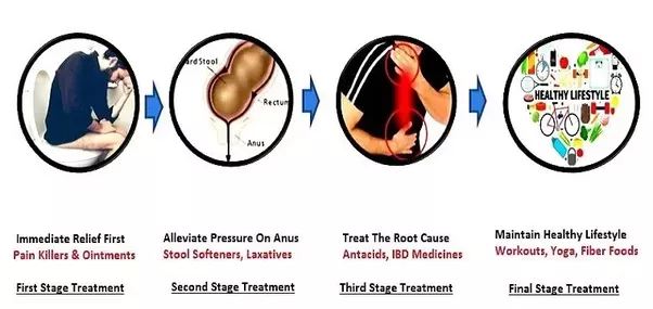 Pressure in anal area was