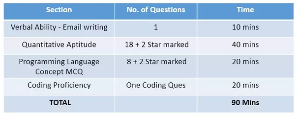 Which kind of coding questions are being asked in the TCS 2018