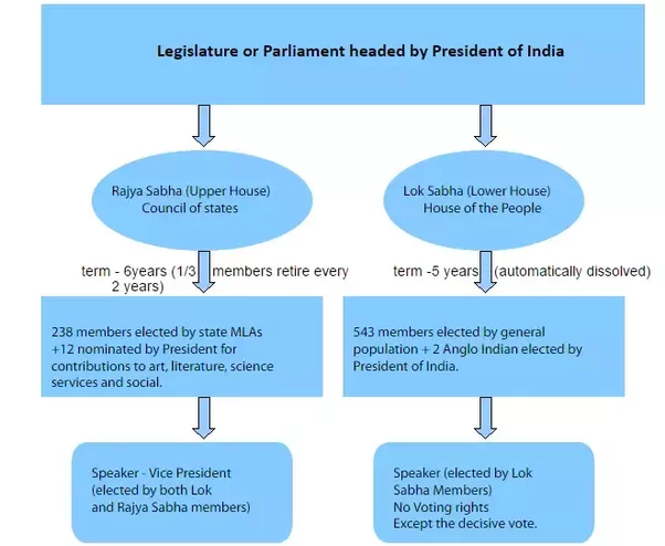 How Does The Indian Parliament Work Quora