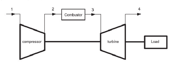 why the enthalpy of fluid increases in turbines