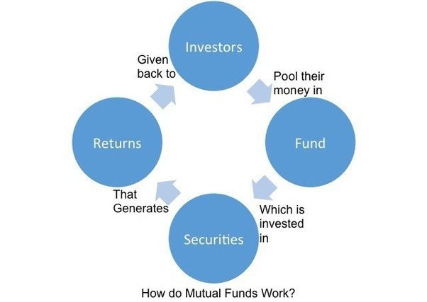 how much money do mutual funds make