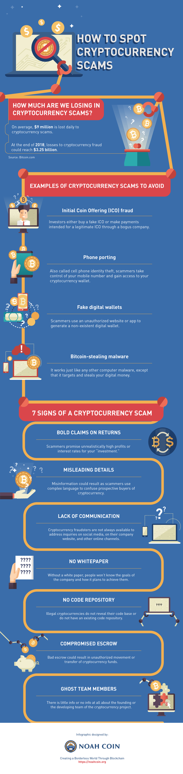 How to know which cryptocurrency is scam