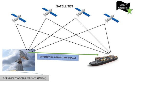 What is the difference between GPS and DGPS? - Quora