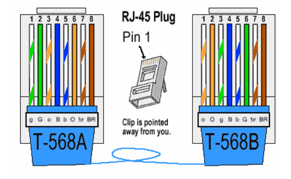 wiring rj45 connector custom wiring diagram u2022 rh littlewaves co RJ45 Connection Chart RJ45 Connection Chart