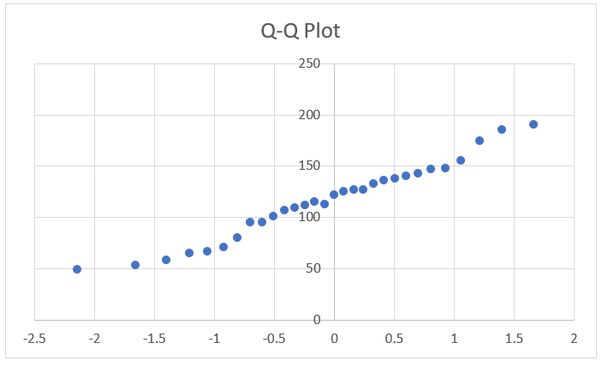 How to make q q plot in excel quora after doing this you will have a chart that resembles this ccuart Gallery