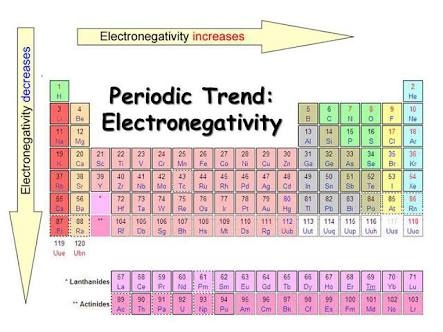 In A Periodic Table How Does The Tendency To Gain Electrons Change