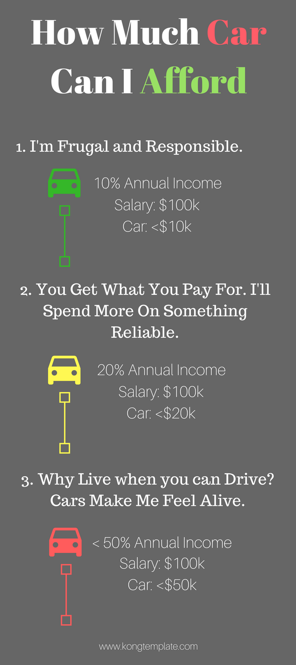 What Minimum Salary Should You Have To Buy A 100k Car Quora