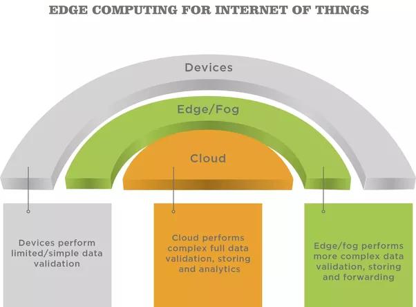 iot and cloud computing pdf