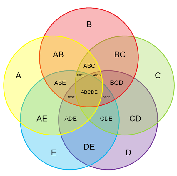 logic venn diagram generator is there software that can draw complex venn diagrams  quora  draw complex venn diagrams