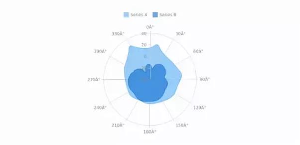 Where can i find a radar chart api quora main qimg 1a6636a3dfe0ff9b229b15dc934f9001 ccuart Gallery