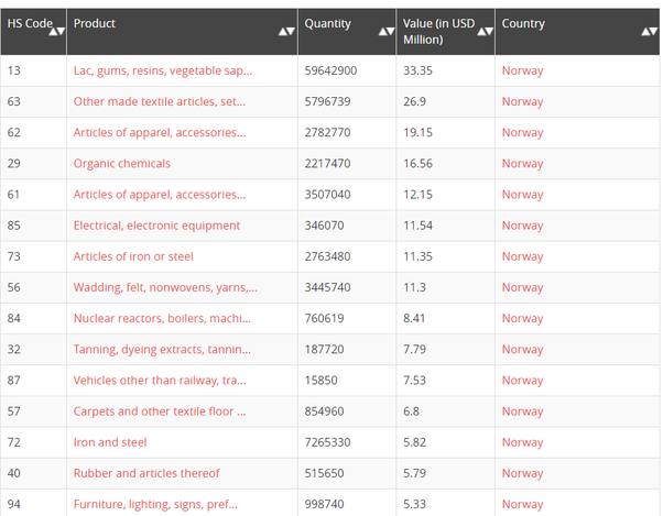 Which products Does Norway import from India? - Quora