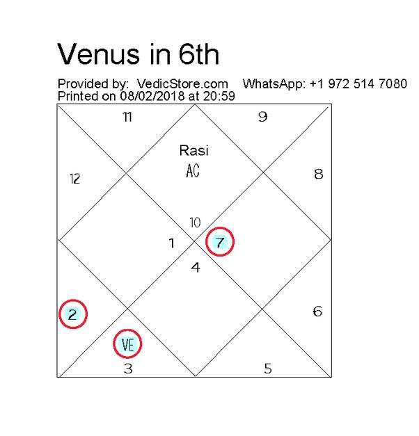 Venus Retrograde In Birth Chart Vedic Astrology