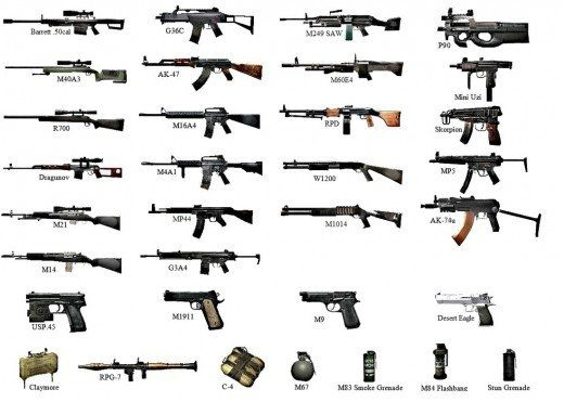 what are the different classes of firearms