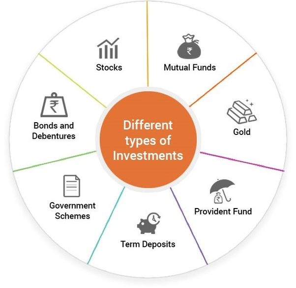 different types of investment available in india