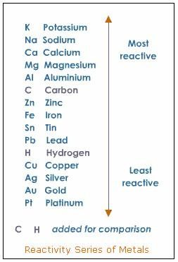 Which element is the least reactive quora for nonmetals the trends are reversed reactivity as you move up a group and as you move rightward within a period urtaz Gallery