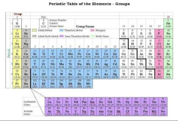How Many Groups Are There In The Periodic Table Quora