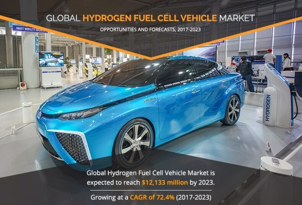 What is the future of the hydrogen fuel cell vehicle market