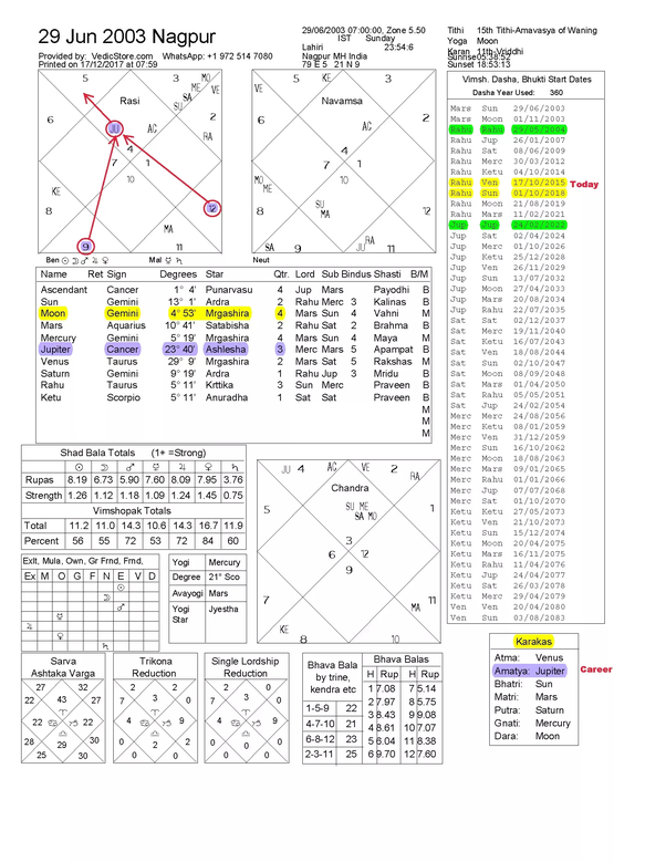 What is the effect of Jupiter in first house of a natal chart for a