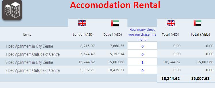 Is 30k Aed P M Good Salary In Dubai Quora