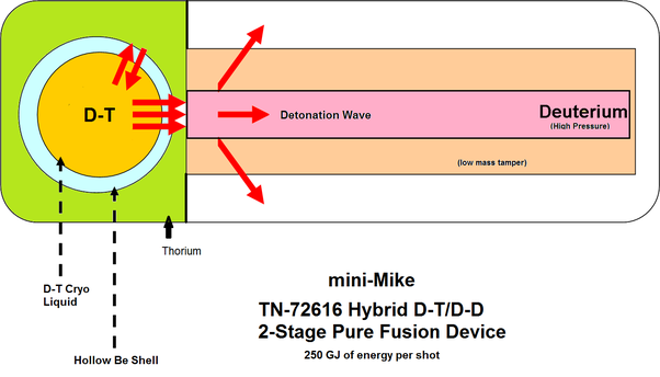 Why is nuclear fusion not possible in a nuclear reactor quora near simultaneous fusion fission or alternatively at slightly higher fusion driver energies a pure hybrid dt dd fusion power plants producing energy ccuart Images
