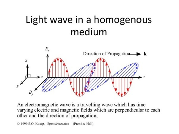 dispersion properties of the propagation of linear waves Linear theory growth rates as a function of perpendicular wave number and propagation figure 6 illustrates linear properties at linear dispersion.