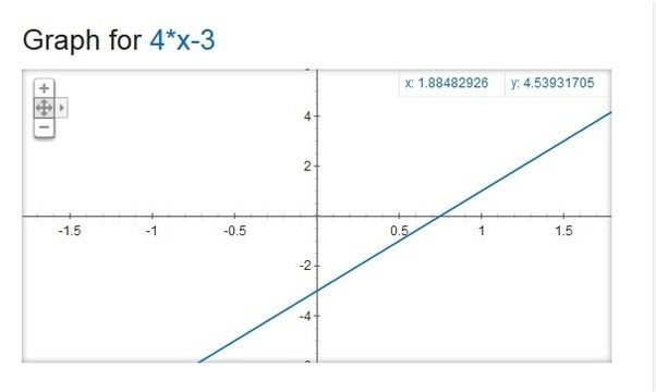How To Graph Y4x 3 Quora