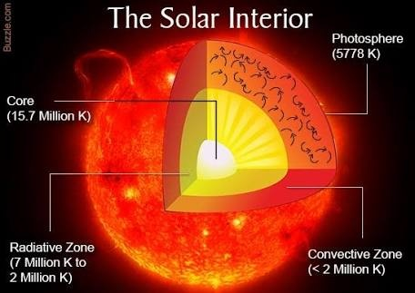 What Is The Temperature Of The Sun Quora