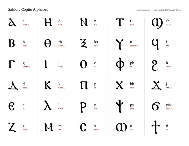 How Is The Coptic Writing System Related To Egyptian Hieroglyphs