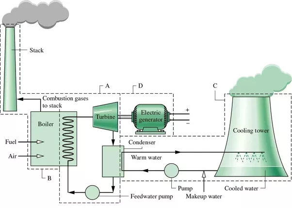 what is the block diagram of a thermal power station quora rh quora com Fossil Fuel Power Plant Diagram Power Plant Boiler Diagram