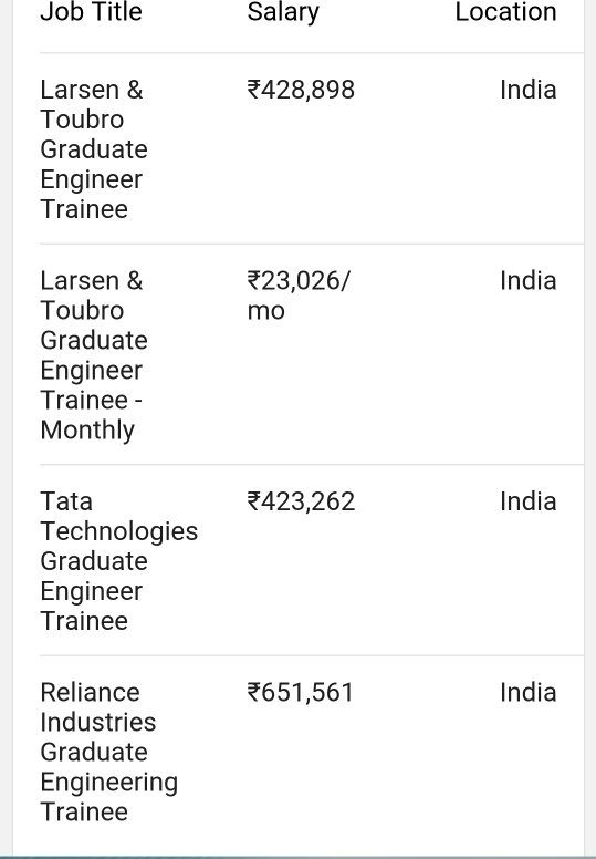 The Average Salary For A Graduate Engineer Trainee Is U20b95,87,594. Salaries  Estimates Based On 1,228 Salaries Submitted Anonymously To Glassdoor By  Graduate ...