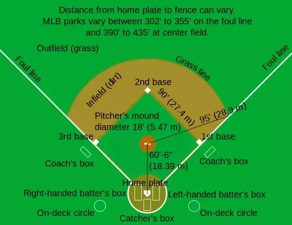 Baseball Positions Diagram Rules All Kind Of Wiring Diagrams