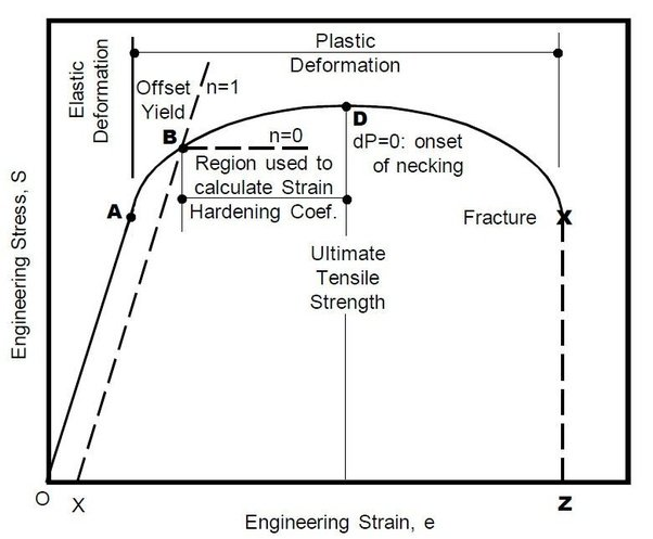 When does necking occur in metals quora examination of a typical stress strain diagram defines the meaningful areas necessary for understanding the physics and mechanics of the test ccuart Images