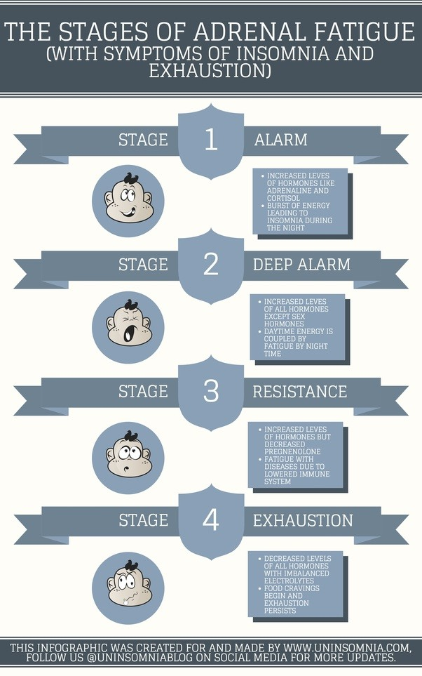 How Does It Feel To Have Adrenal Fatigue Quora