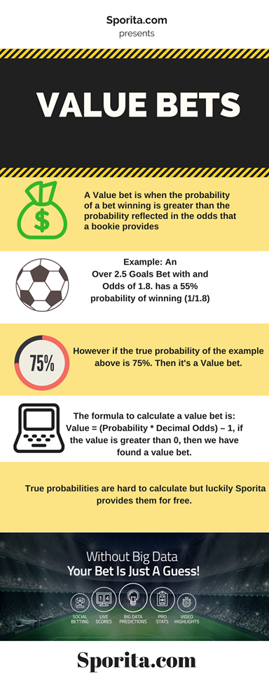 Soccer betting win percentage horse racing betting systems uk athletics