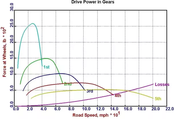 main qimg 1b7843ac7ffebd40c0771119262264ef when a car is in 1st gear, more torque is applied to the wheels than