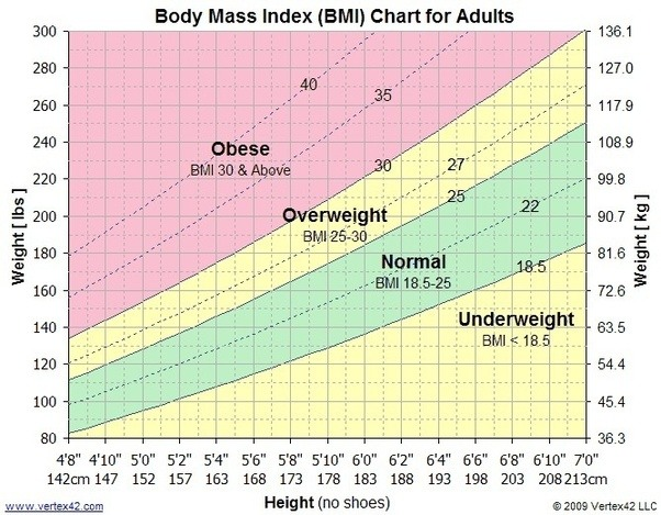 Average weight for a 54 year old man