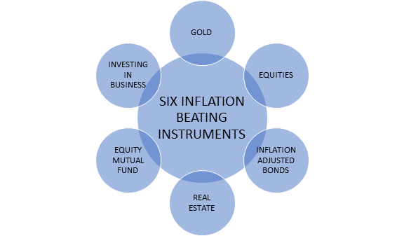 Best investment options to beat inflation in india