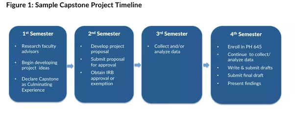 How To Develop A Nursing Capstone Project Quora
