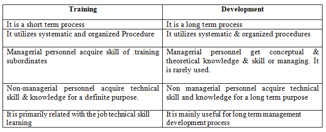 what is the purpose of training and development
