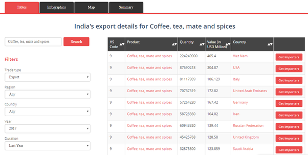 How to start a spice export business in India - Quora